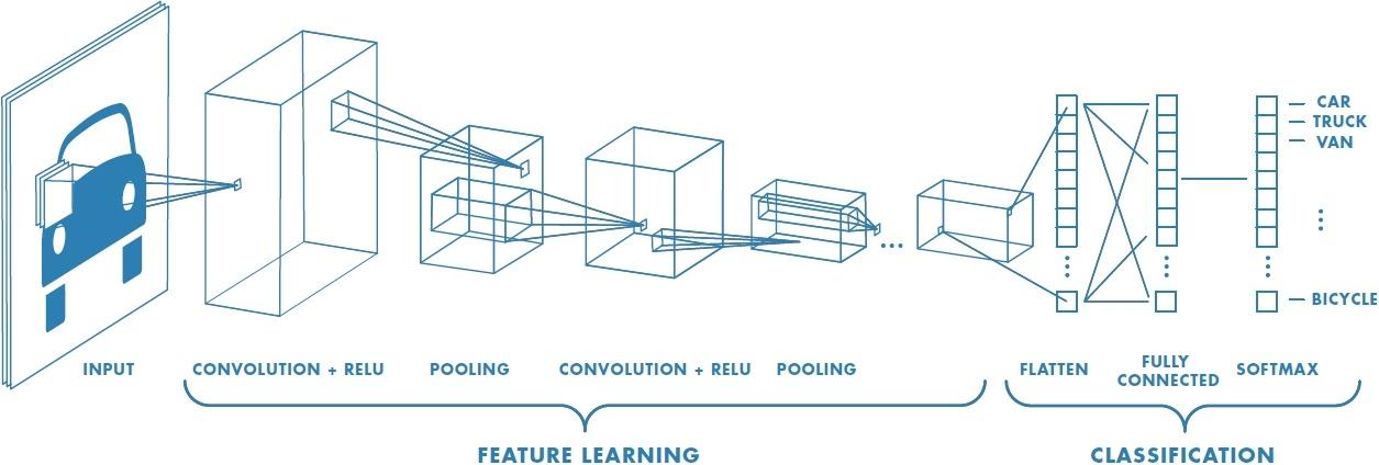 Convolution Neural Network | Mauricio Codesso